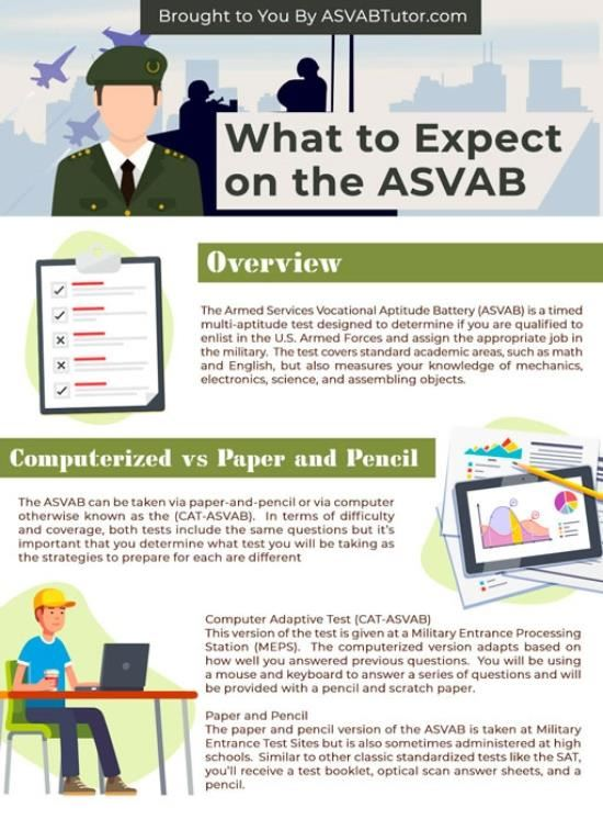 ASVAB_what to expect